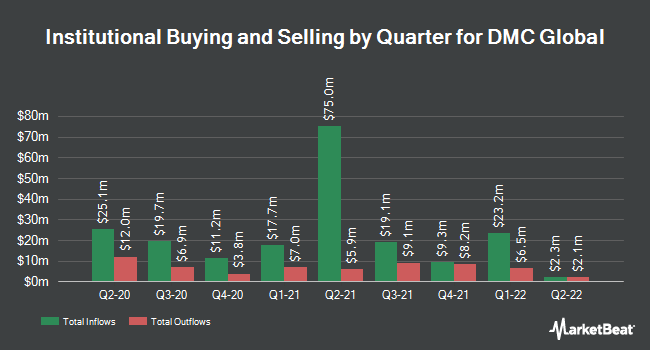 Institutional Ownership by Quarter for Dmc Global (NASDAQ:BOOM)