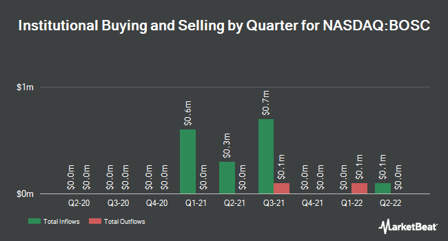 Institutional Ownership by Quarter for B.O.S. Better Online Solutions (NASDAQ:BOSC)