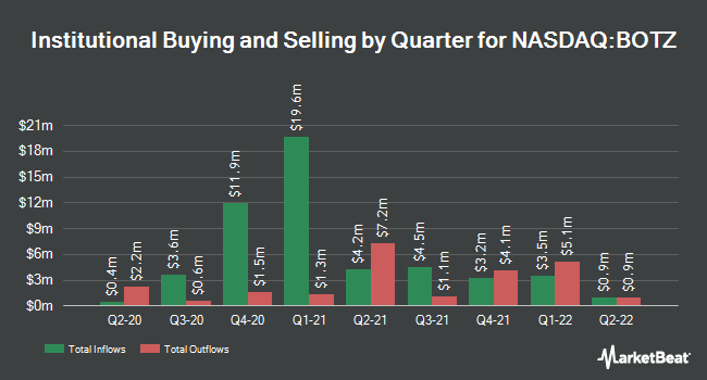 Institutional Ownership by Quarter for Global X Robotics & Artificial Intelligence Thematic ETF (NASDAQ:BOTZ)
