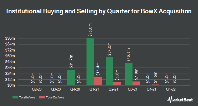 Institutional Ownership by Quarter for BowX Acquisition (NASDAQ:BOWX)