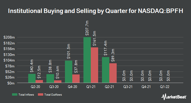 Institutional Ownership by Quarter for Boston Private Financial Holdings (NASDAQ:BPFH)