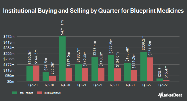 Institutional Ownership by Quarter for Blueprint Medicines Corporation (NASDAQ:BPMC)