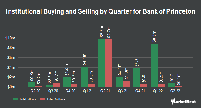Institutional Ownership by Quarter for Bank Of Princeton (NASDAQ:BPRN)
