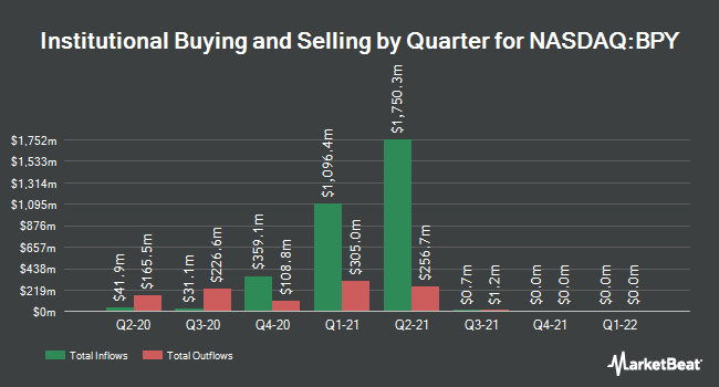 Institutional Ownership by Quarter for Brookfield Property Partners (NASDAQ:BPY)