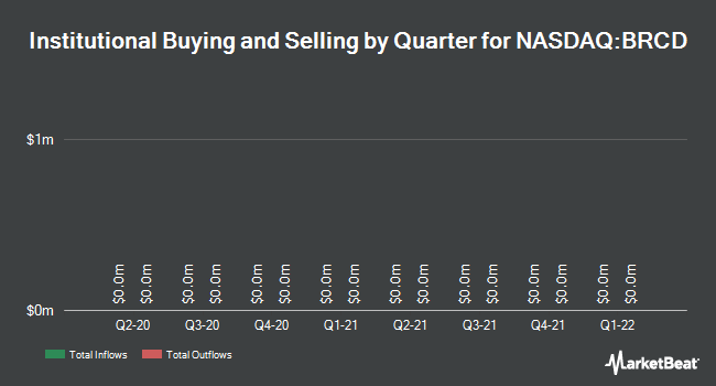 Institutional Ownership by Quarter for Brocade Communications Systems (NASDAQ:BRCD)