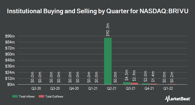 Institutional Ownership by Quarter for B. Riley Principal 250 Merger (NASDAQ:BRIVU)