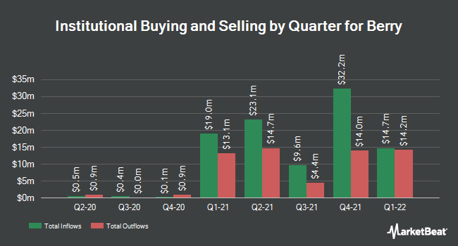 Institutional Ownership by Quarter for Berry Petroleum (NASDAQ:BRY)