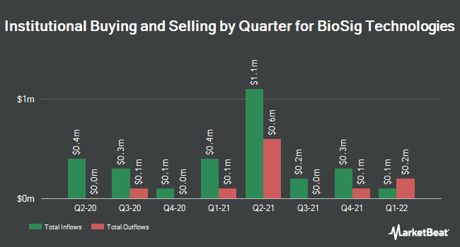 Institutional Ownership by Quarter for BioSig Technologies (NASDAQ:BSGM)