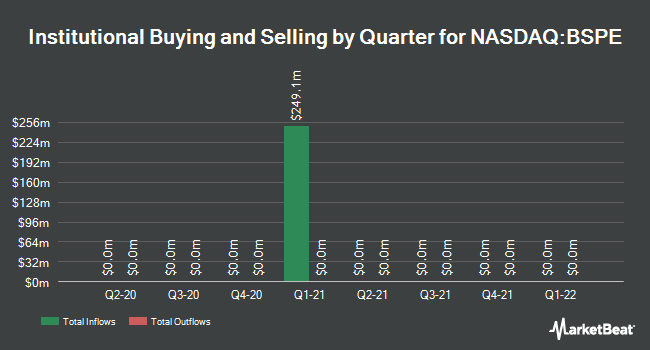 Institutional Ownership by Quarter for Bespoke Capital Acquisition (NASDAQ:BSPE)