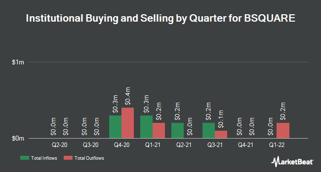 Institutional Ownership by Quarter for BSQUARE Corporation (NASDAQ:BSQR)