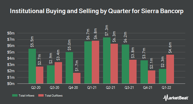 Institutional Ownership by Quarter for Sierra Bancorp (NASDAQ:BSRR)