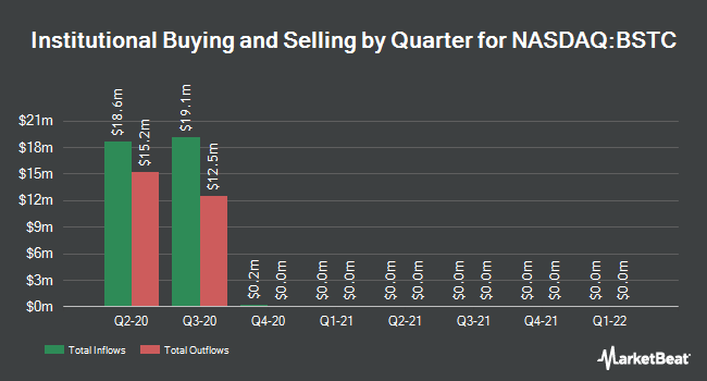 Institutional Ownership by Quarter for BioSpecifics Technologies Corp (NASDAQ:BSTC)