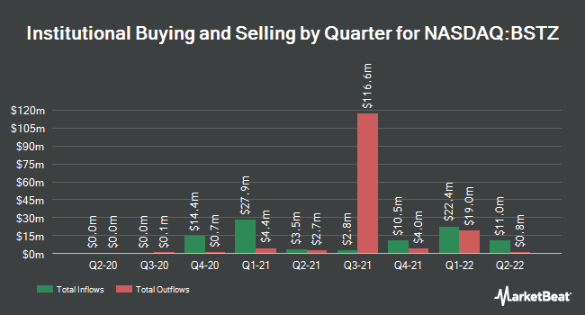 Institutional Ownership by Quarter for BlackRock Science and Technology Trust II (NASDAQ:BSTZ)
