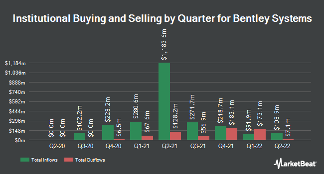 Institutional Ownership by Quarter for Bentley Systems (NASDAQ:BSY)