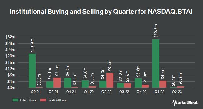 Institutional Ownership by Quarter for BioXcel Therapeutics (NASDAQ:BTAI)