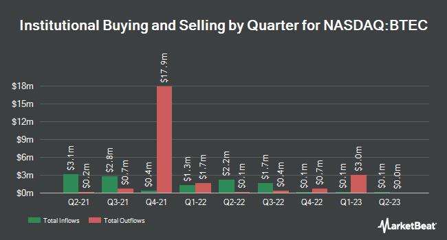 Institutional Ownership by Quarter for Principal Healthcare Innovators Index ETF (NASDAQ:BTEC)