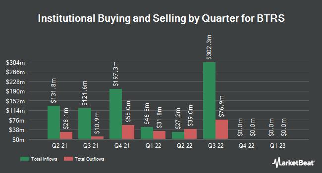 Institutional Ownership by Quarter for BTRS (NASDAQ:BTRS)