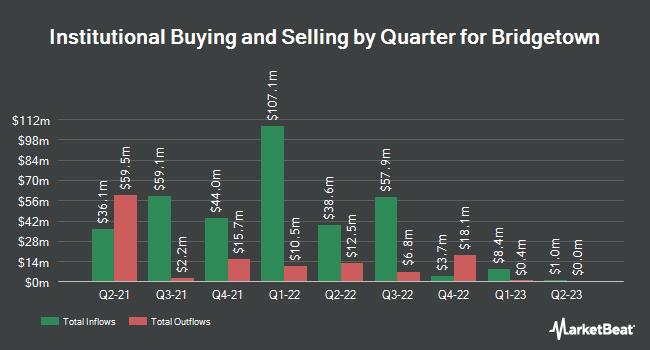 Institutional Ownership by Quarter for Bridgetown (NASDAQ:BTWN)
