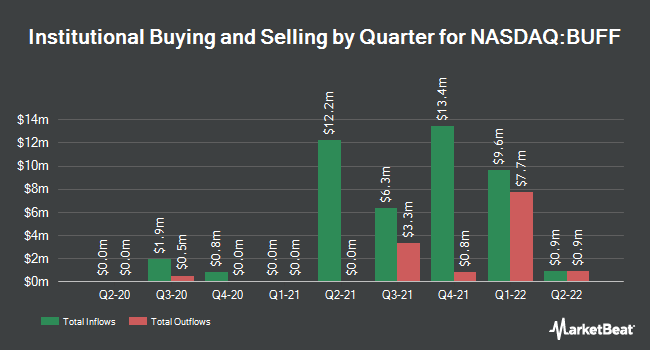 Institutional Ownership by Quarter for Blue Buffalo Pet Products (NASDAQ:BUFF)