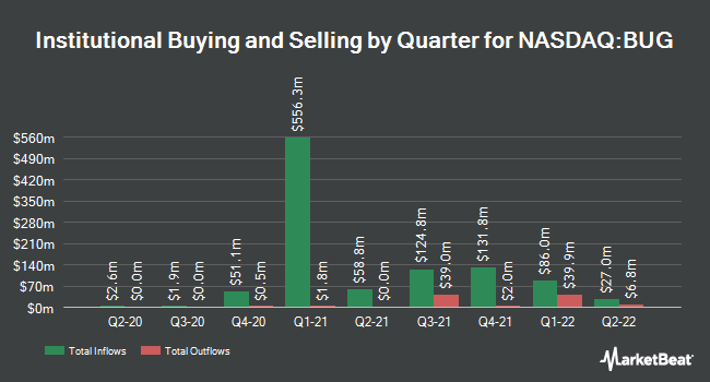Institutional Ownership by Quarter for Global X Cybersecurity ETF (NASDAQ:BUG)