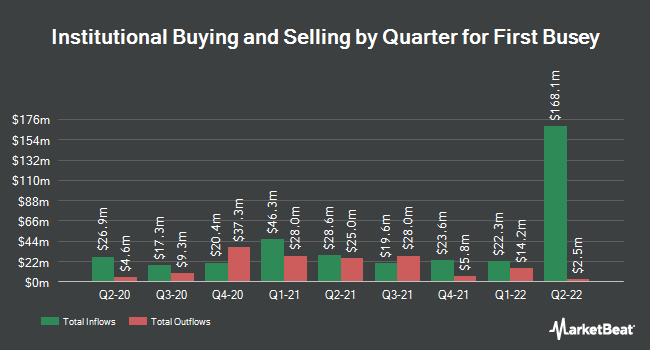 Institutional Ownership by Quarter for First Busey Corporation (NASDAQ:BUSE)