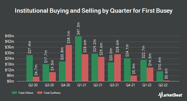 Institutional Ownership by Quarter for First Busey (NASDAQ:BUSE)