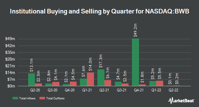 Institutional Ownership by Quarter for Bridgewater Bancshares (NASDAQ:BWB)