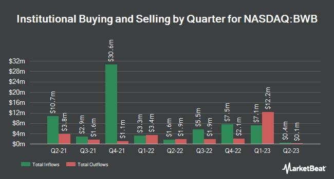 Institutional Ownership by Quarter for Bridgewater Bancshares (NASDAQ:BWB)