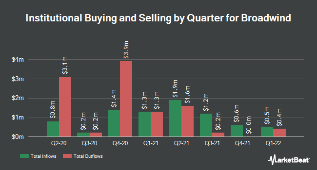 Institutional Ownership by Quarter for Broadwind Energy (NASDAQ:BWEN)