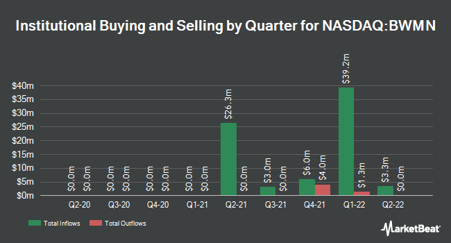 Institutional Ownership by Quarter for Bowman Consulting Group (NASDAQ:BWMN)