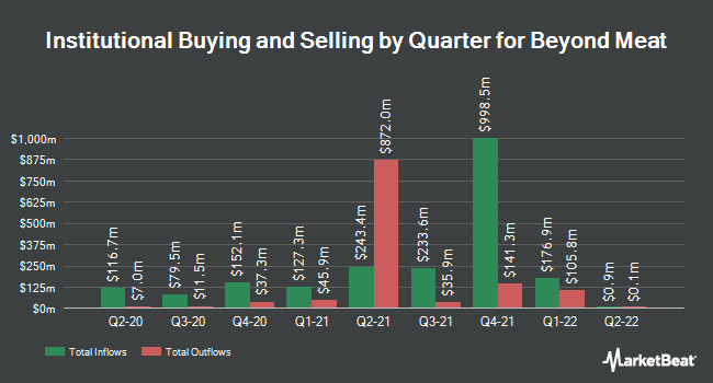 Institutional Ownership by Quarter for Beyond Meat (NASDAQ:BYND)