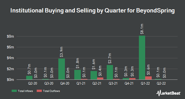 Institutional Ownership by Quarter for Beyondspring (NASDAQ:BYSI)