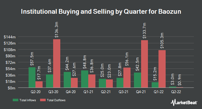 Institutional Ownership by Quarter for Baozun (NASDAQ:BZUN)