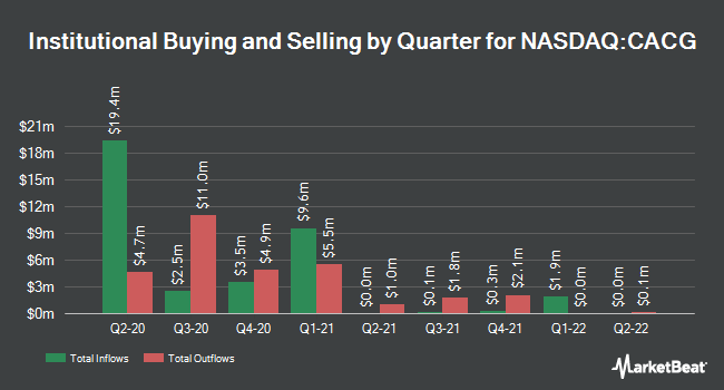 Institutional Ownership by Quarter for ClearBridge All Cap Growth ETF (NASDAQ:CACG)