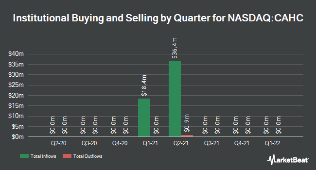 Institutional Ownership by Quarter for CA Healthcare Acquisition (NASDAQ:CAHC)