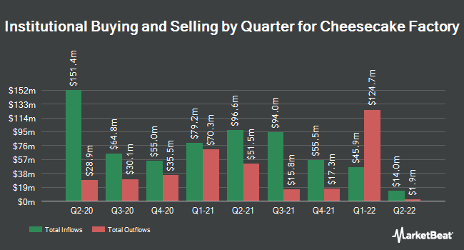 Institutional Ownership by Quarter for The Cheesecake Factory Incorporated (NASDAQ:CAKE)