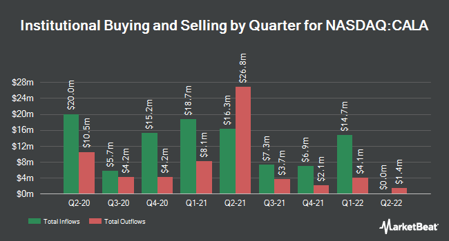 Institutional Ownership by Quarter for Calithera Biosciences (NASDAQ:CALA)