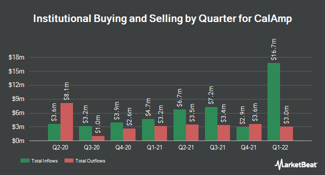 Institutional Ownership by Quarter for CalAmp Corp. (NASDAQ:CAMP)