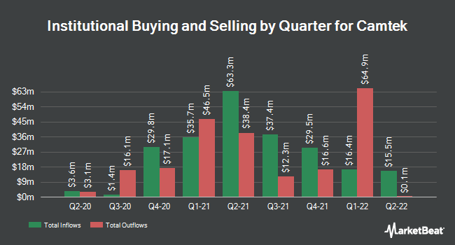 Institutional Ownership by Quarter for Camtek (NASDAQ:CAMT)
