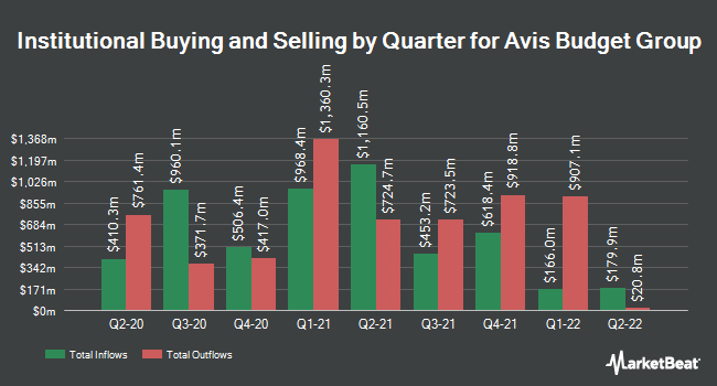 Institutional Ownership by Quarter for Avis Budget Group (NASDAQ:CAR)