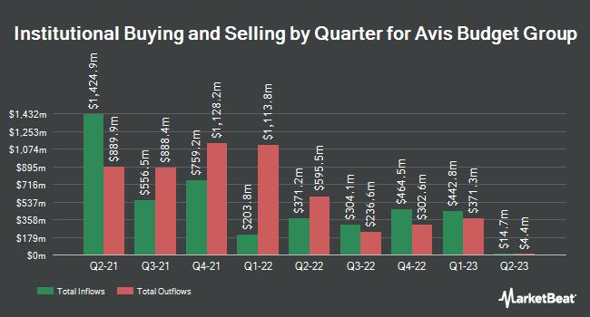 Institutional Ownership by Quarter for Avis Budget Group (NASDAQ:CAR)