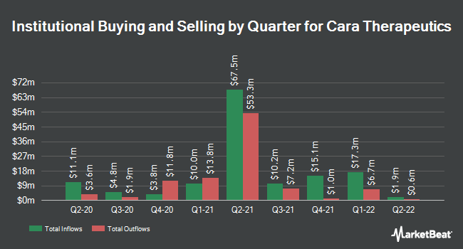 Institutional Ownership by Quarter for Cara Therapeutics (NASDAQ:CARA)