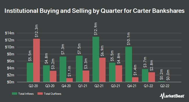 Institutional Ownership by Quarter for Carter Bank and Trust (NASDAQ:CARE)