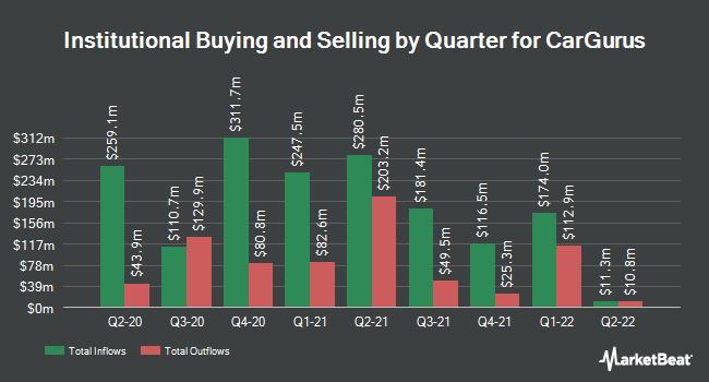 Institutional Ownership by Quarter for CarGurus (NASDAQ:CARG)
