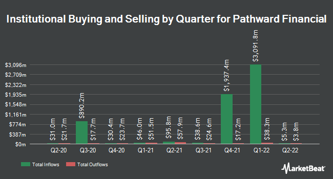 Institutional Ownership by Quarter for Meta Financial Group (NASDAQ:CASH)
