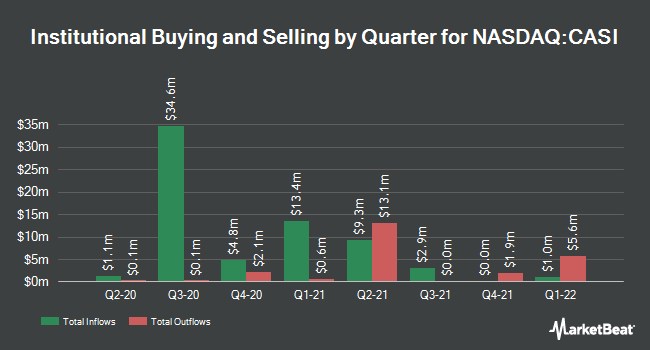 Institutional Ownership by Quarter for CASI Pharmaceuticals (NASDAQ:CASI)
