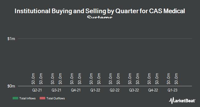 Institutional Ownership by Quarter for CAS Medical Systems (NASDAQ:CASM)