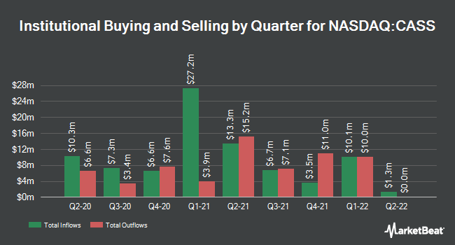 Institutional Ownership by Quarter for Cass Information Systems (NASDAQ:CASS)