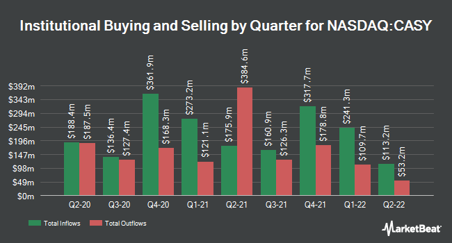 Institutional Ownership by Quarter for Caseys General Stores (NASDAQ:CASY)
