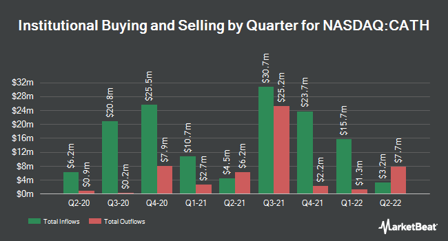 Institutional Ownership by Quarter for Global X S&P 500 Catholic Values ETF (NASDAQ:CATH)